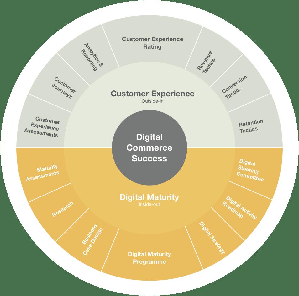 Digital wheel.png